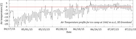 Plot of a time series of the air temperature (C) at our site since we left the field at the end of April 2015. We note positive temperatures starting around mid-June, an onward.