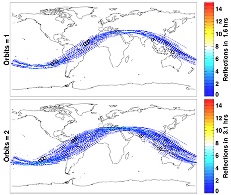 Software predictions of where CYGNSS will take measurements after one (top) and two (bottom) orbits.