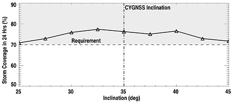 24 hour coverage statistics for CYGNSS given different possible inclinations for the satellites.