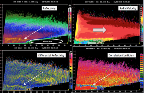 Example of DOW radar data, showing a vertical slice through a precipitating system. Arrows point to the brightband, where snow above is melting to rain below. Arrows in the velocity image indicate the direction the air is moving.