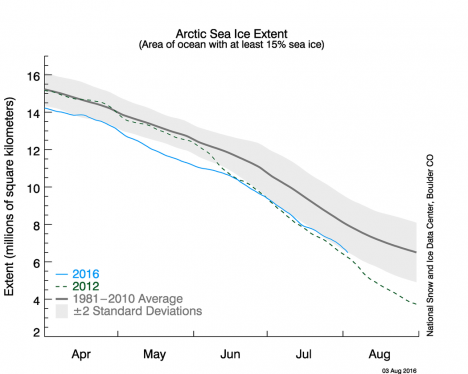 Chart of Arctic Sea Ice Extent showing the summer melt season for 1981 (black), 2012 (dashed green), and 2016 (blue). Credit: National Snow and Ice Data Center
