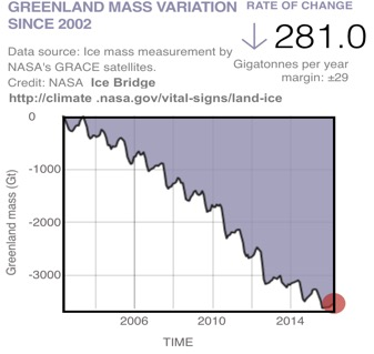 The loss of ice mass by the Greenland Ice Sheet from 2002 to 2015, measured by NASA's Gravity Recovery and Climate Experiment (GRACE) and by the DC8 in NASA's Operation IceBridge. Each gigaton of ice lost adds about 1 cubic kilometer of water to the oceans. The ice sheet has lost significant mass every year since measurements began in 2002.