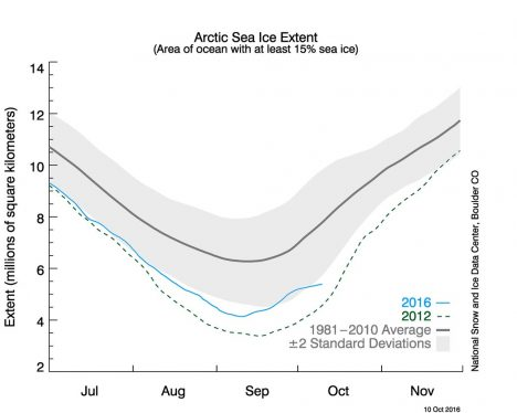 Arctic sea ice extent as of Oct. 10, 2016.