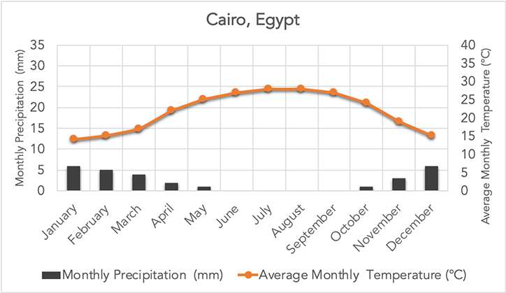 Precipitation & temperature chart: Click to enlarge